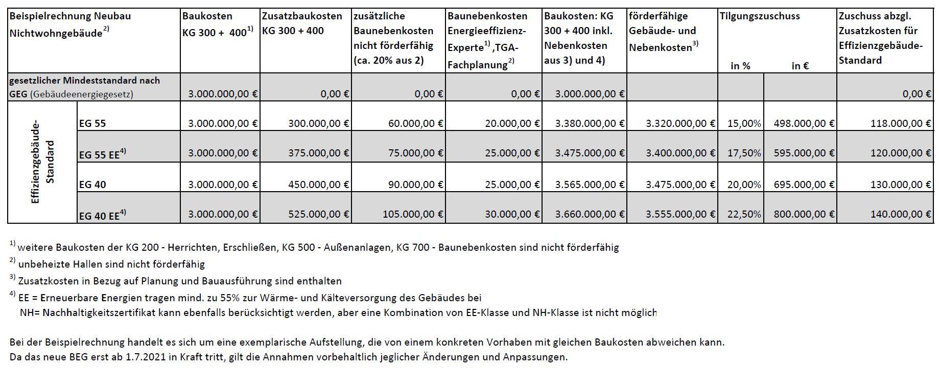 Bundesbauförderung Tabelle BEG